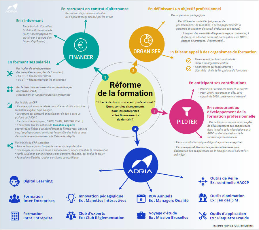Adria Formations Notre Expertise Formation